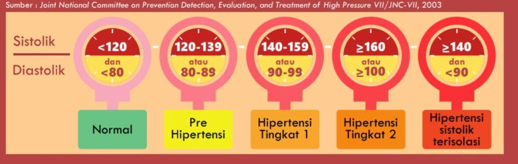 Kisaran tekanan darah untuk memastikan hipertensi